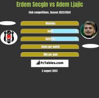 Erdem Secgin vs Adem Ljajić h2h player stats