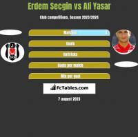 Erdem Secgin vs Ali Yasar h2h player stats