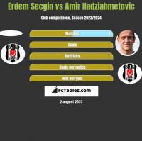 Erdem Secgin vs Amir Hadziahmetovic h2h player stats