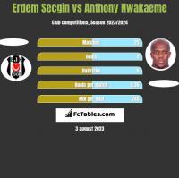 Erdem Secgin vs Anthony Nwakaeme h2h player stats