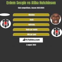 Erdem Secgin vs Atiba Hutchinson h2h player stats
