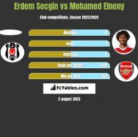 Erdem Secgin vs Mohamed Elneny h2h player stats