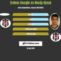 Erdem Secgin vs Necip Uysal h2h player stats