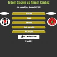 Erdem Secgin vs Ahmet Canbaz h2h player stats