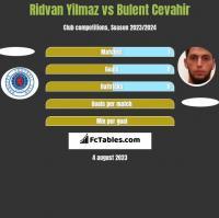 Ridvan Yilmaz vs Bulent Cevahir h2h player stats
