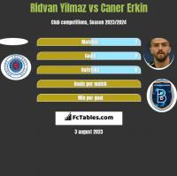 Ridvan Yilmaz vs Caner Erkin h2h player stats