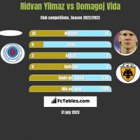 Ridvan Yilmaz vs Domagoj Vida h2h player stats