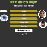 Ridvan Yilmaz vs Douglas h2h player stats