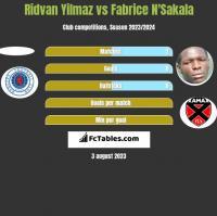 Ridvan Yilmaz vs Fabrice N'Sakala h2h player stats