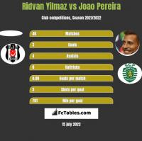 Ridvan Yilmaz vs Joao Pereira h2h player stats