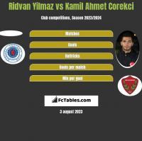 Ridvan Yilmaz vs Kamil Ahmet Corekci h2h player stats