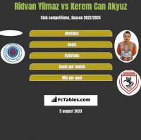 Ridvan Yilmaz vs Kerem Can Akyuz h2h player stats