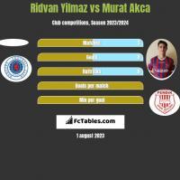 Ridvan Yilmaz vs Murat Akca h2h player stats
