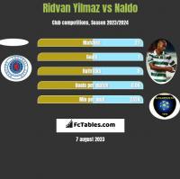 Ridvan Yilmaz vs Naldo h2h player stats