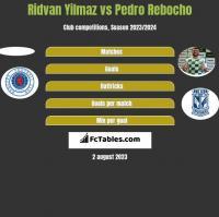 Ridvan Yilmaz vs Pedro Rebocho h2h player stats