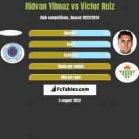 Ridvan Yilmaz vs Victor Ruiz h2h player stats