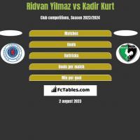 Ridvan Yilmaz vs Kadir Kurt h2h player stats