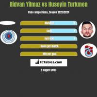 Ridvan Yilmaz vs Huseyin Turkmen h2h player stats