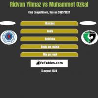 Ridvan Yilmaz vs Muhammet Ozkal h2h player stats
