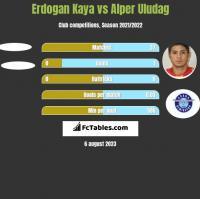 Erdogan Kaya vs Alper Uludag h2h player stats