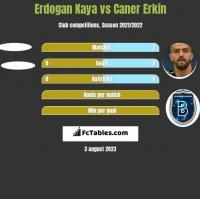 Erdogan Kaya vs Caner Erkin h2h player stats
