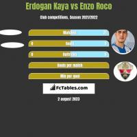 Erdogan Kaya vs Enzo Roco h2h player stats