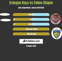 Erdogan Kaya vs Fallou Diagne h2h player stats