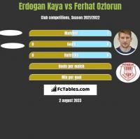 Erdogan Kaya vs Ferhat Oztorun h2h player stats