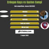 Erdogan Kaya vs Gaston Campi h2h player stats