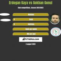 Erdogan Kaya vs Gokhan Gonul h2h player stats