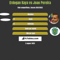 Erdogan Kaya vs Joao Pereira h2h player stats