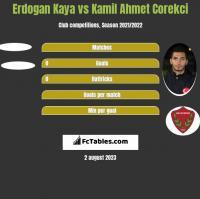 Erdogan Kaya vs Kamil Ahmet Corekci h2h player stats