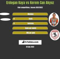 Erdogan Kaya vs Kerem Can Akyuz h2h player stats