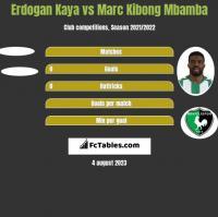 Erdogan Kaya vs Marc Kibong Mbamba h2h player stats
