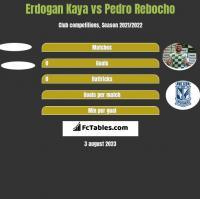 Erdogan Kaya vs Pedro Rebocho h2h player stats