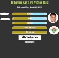 Erdogan Kaya vs Victor Ruiz h2h player stats