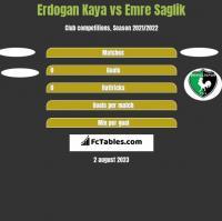 Erdogan Kaya vs Emre Saglik h2h player stats