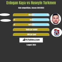 Erdogan Kaya vs Huseyin Turkmen h2h player stats
