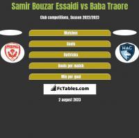 Samir Bouzar Essaidi vs Baba Traore h2h player stats
