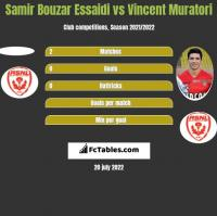 Samir Bouzar Essaidi vs Vincent Muratori h2h player stats