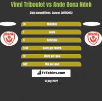 Vinni Triboulet vs Ande Dona Ndoh h2h player stats