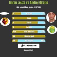 Imran Louza vs Andrei Girotto h2h player stats