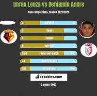 Imran Louza vs Benjamin Andre h2h player stats