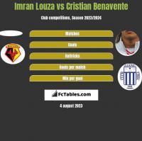 Imran Louza vs Cristian Benavente h2h player stats