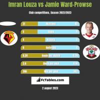 Imran Louza vs Jamie Ward-Prowse h2h player stats