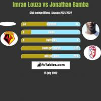 Imran Louza vs Jonathan Bamba h2h player stats