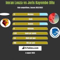 Imran Louza vs Joris Kayembe Ditu h2h player stats