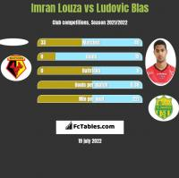 Imran Louza vs Ludovic Blas h2h player stats