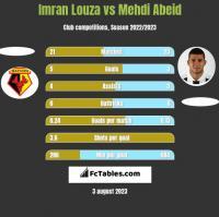 Imran Louza vs Mehdi Abeid h2h player stats