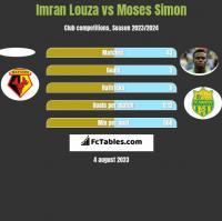 Imran Louza vs Moses Simon h2h player stats